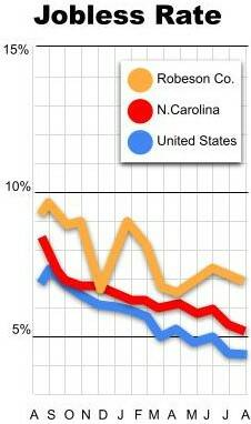 State data shows Robeson County unemployment rate improved in August